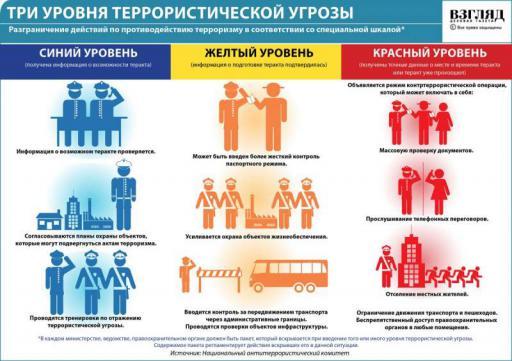 ПАМЯТКА Уровни террористической угрозы в России