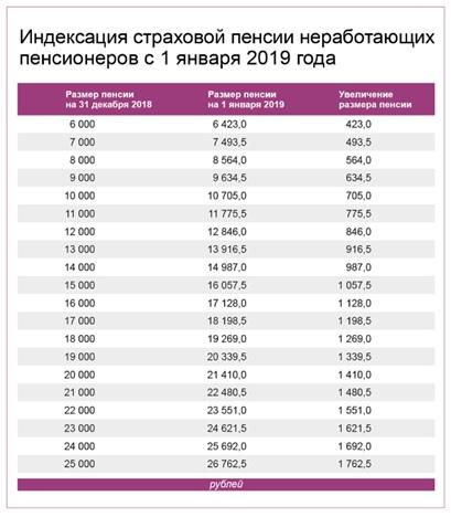 Страховые пенсии неработающих пенсионеров увеличены на 7,05%