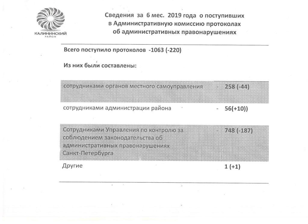 Сведения о деятельности Административной комиссии за 6 месяцев 2019 года