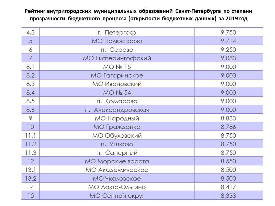Рейтинги Комитета финансов