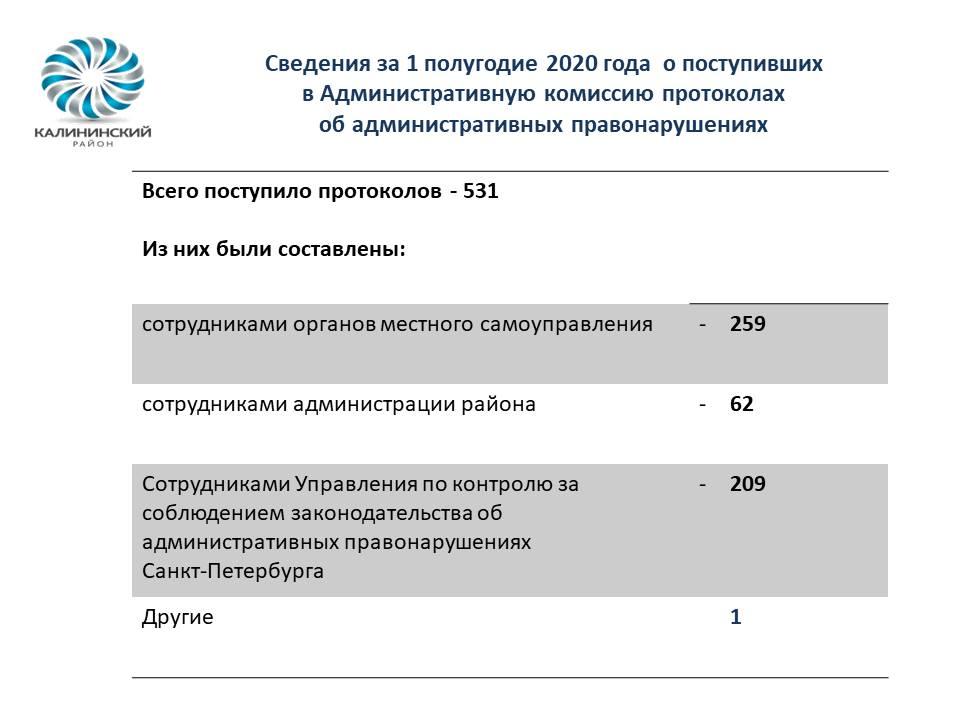 Сведения о деятельности Администрации Калининского района за 1-ое полугодие 2020 года