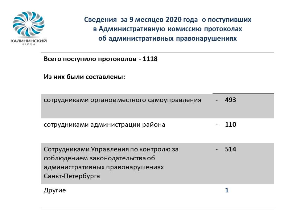 Сведения  за 9 месяцев 2020 года  о поступивших                                                        в Административную комиссию протоколах                                                 об административных правонарушениях