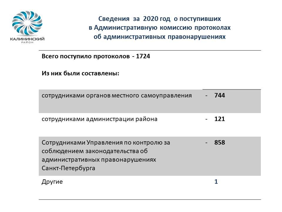 Сведения о деятельности Администрации Калининского района за 2020 год