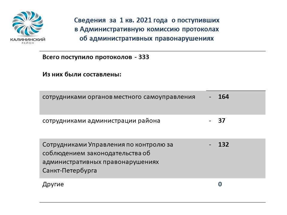 Сведения  за  1 кв. 2021 года  о поступивших                                        в Административную комиссию протоколах                                                 об административных правонарушениях