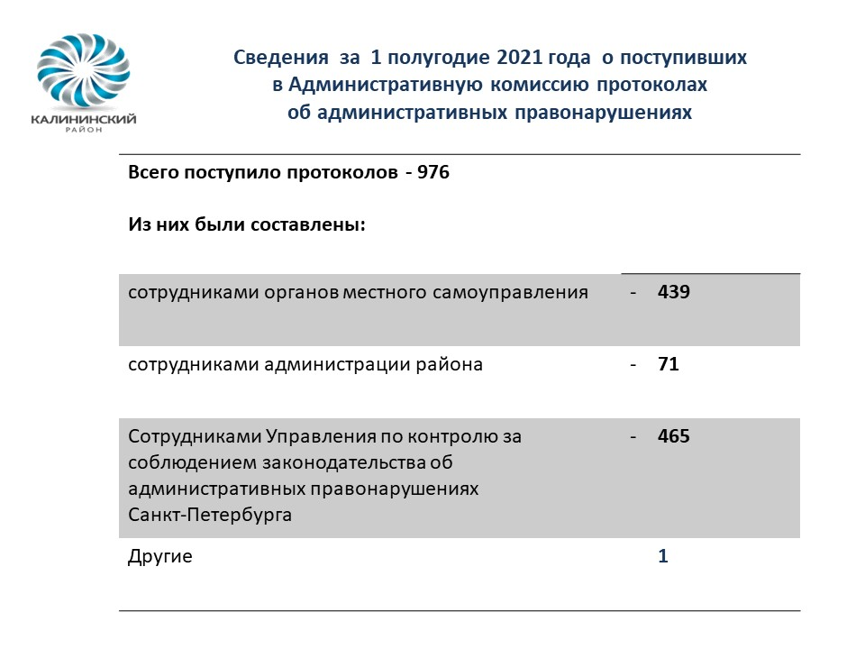 Сведения о деятельности Администрации Калининского района за 1 полугодие 2021 года