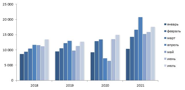 Росреестр Петербурга: в 2021 году ипотека выросла почти в 1,5 раза
