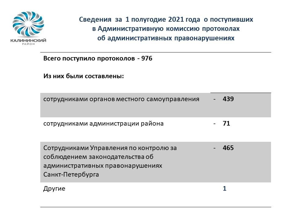 Сведения за 1 полугоде 2021 года о поступивших в Административную комиссию протоколах об административных правонарушениях