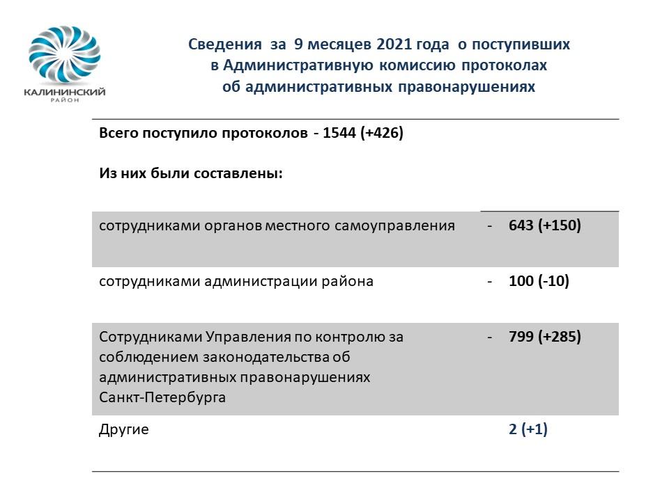 Сведения  за  9 месяцев 2021 года  о поступивших                                                        в Административную комиссию протоколах                                                 об административных правонарушениях